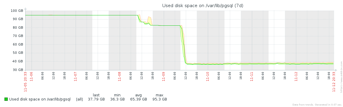 Optimizing disk usage of Zabbix and PostgreSQL | Modio