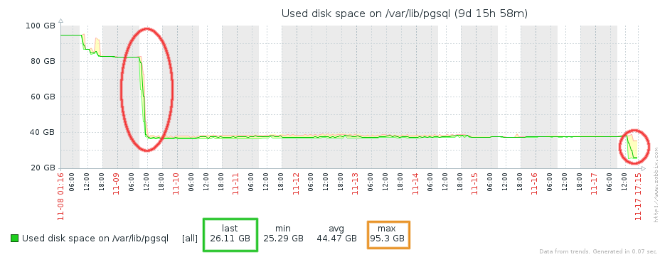 Total disk usage of Zabbix
